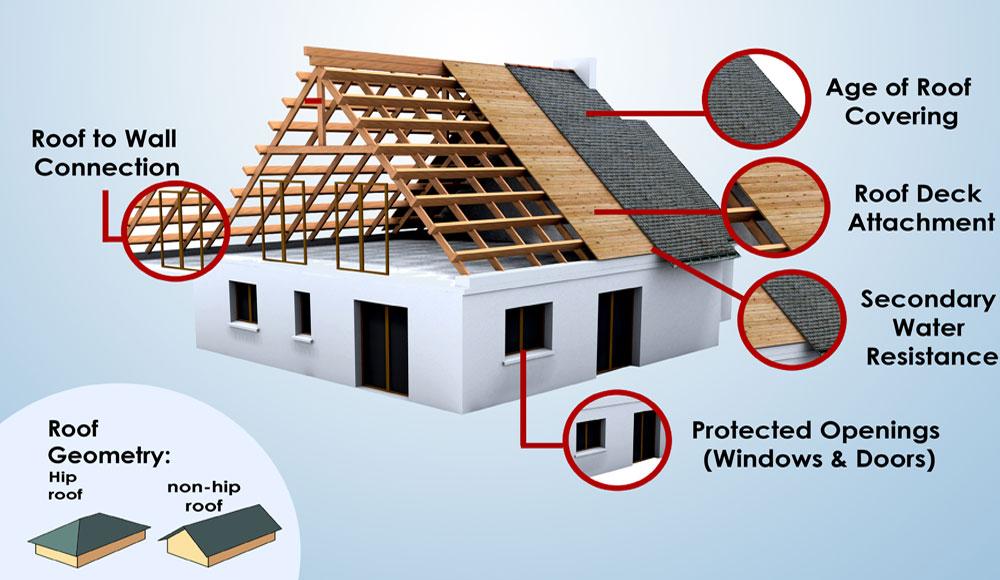 Home Sun Coast Roofing Amp Solar